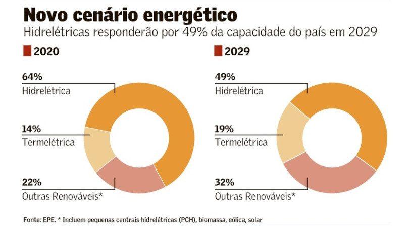 Plano Decenal de Energia
