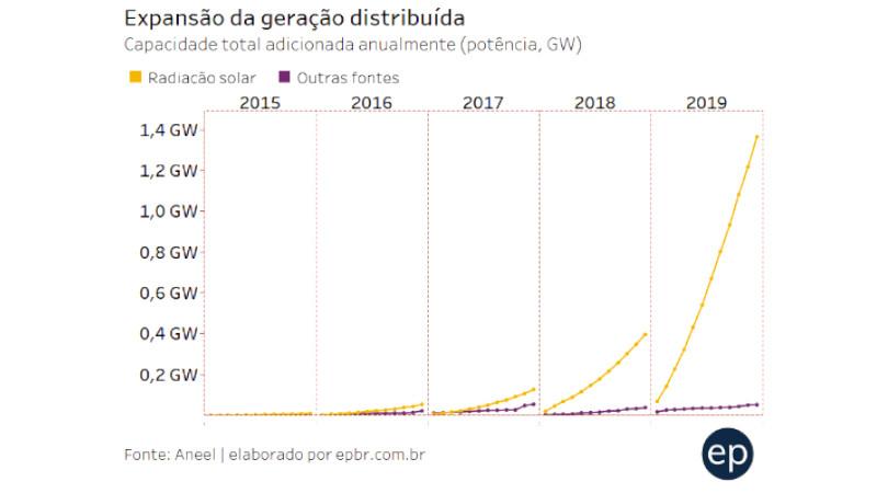 mercado de energia fotovoltaica