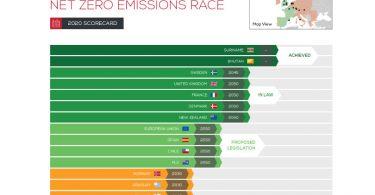 emissões líquidas