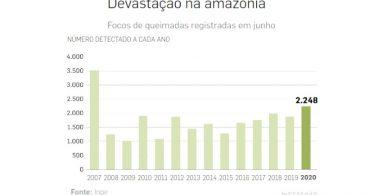focos queimada Amazônia junho