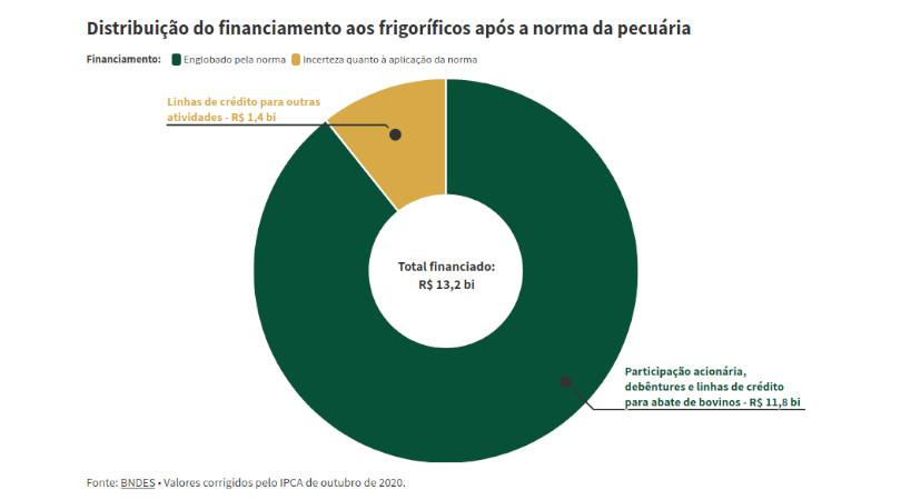 BNDES Amazônia