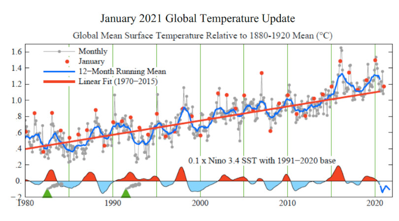 temperatura média global 2021