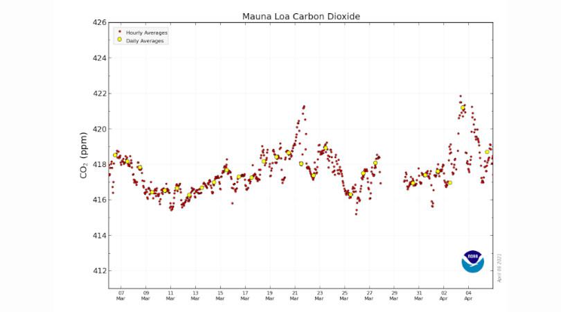 concentração atmosférica de CO2