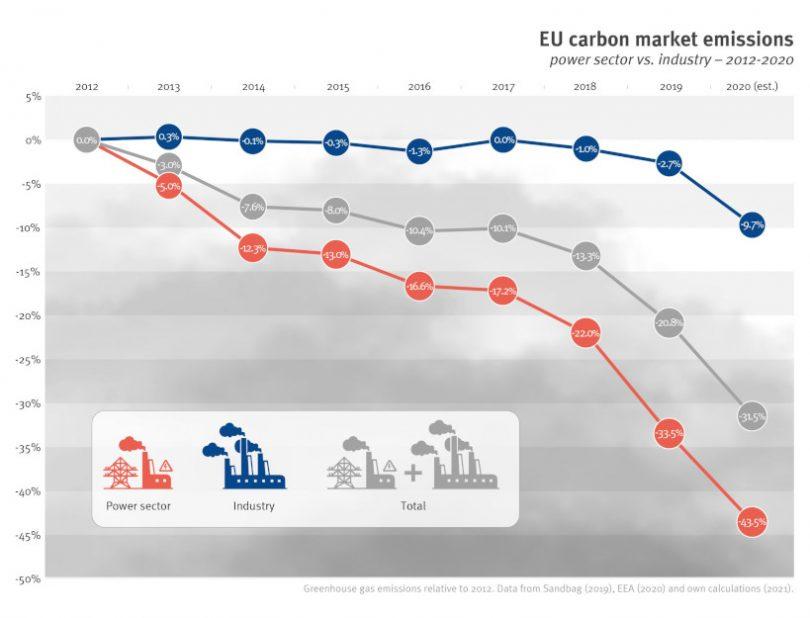 UE emissões de carbono