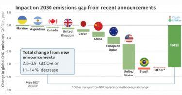 emissões futuro impacto temperatura global