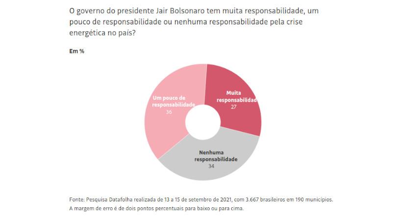 governo Bolsonaro crise energética